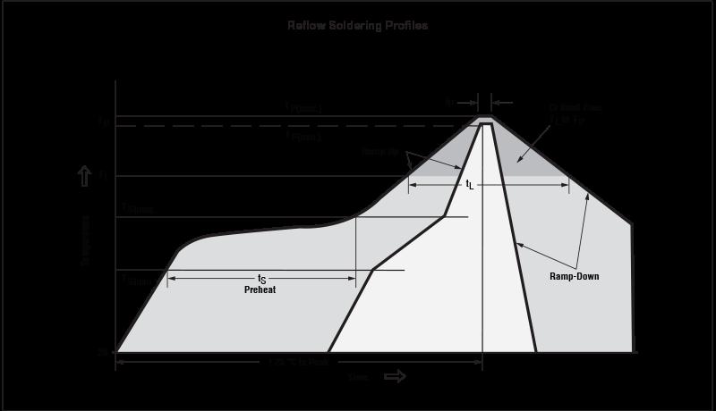 Reflow Soldering Profiles