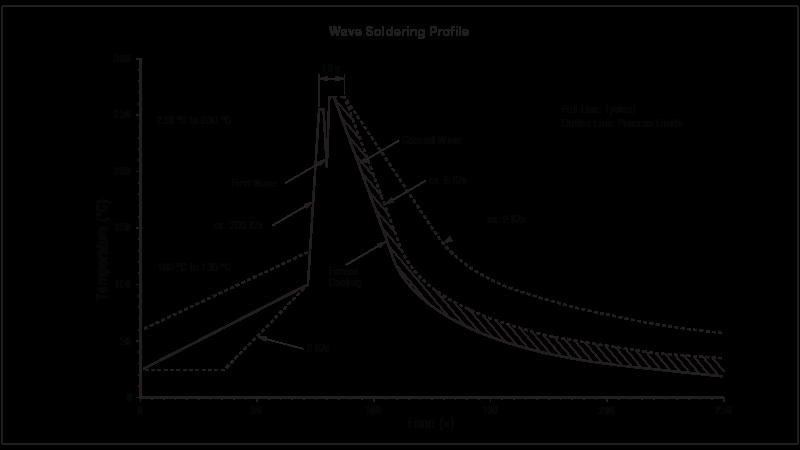 Wave Soldering Profile