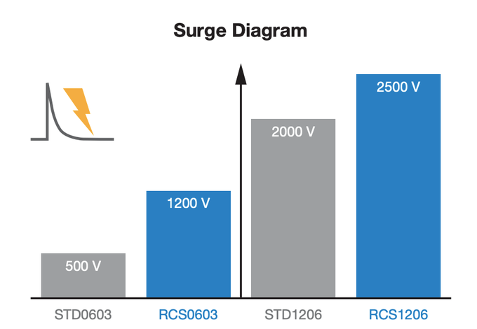 Anti-surge resistor